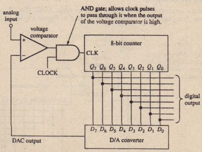 figure 19-13  (a) block diagram of an 8-bit adc